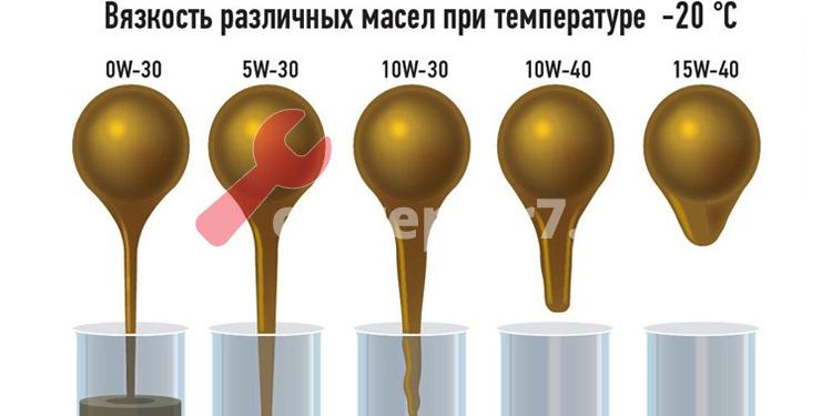 На что влияет индекс вязкости моторного масла