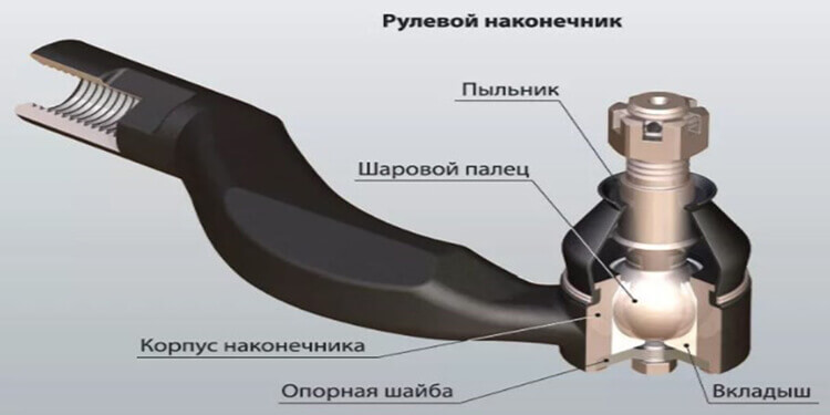 состав рулевого наконечника в авто